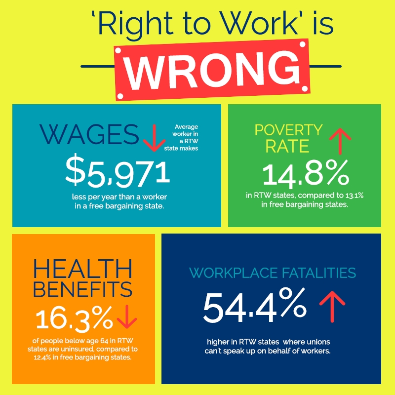 Right-to-Work-Is-Wrong